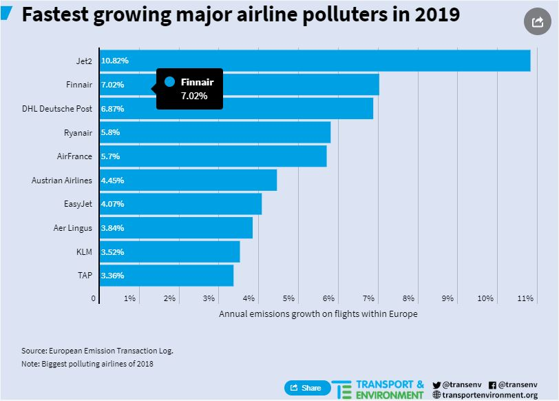 Fastest growing major airline polluters in 2019